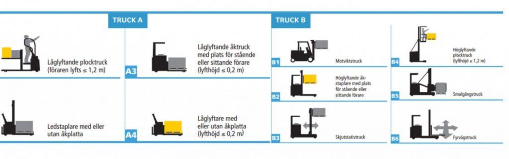 truckkort utbildning jönköping