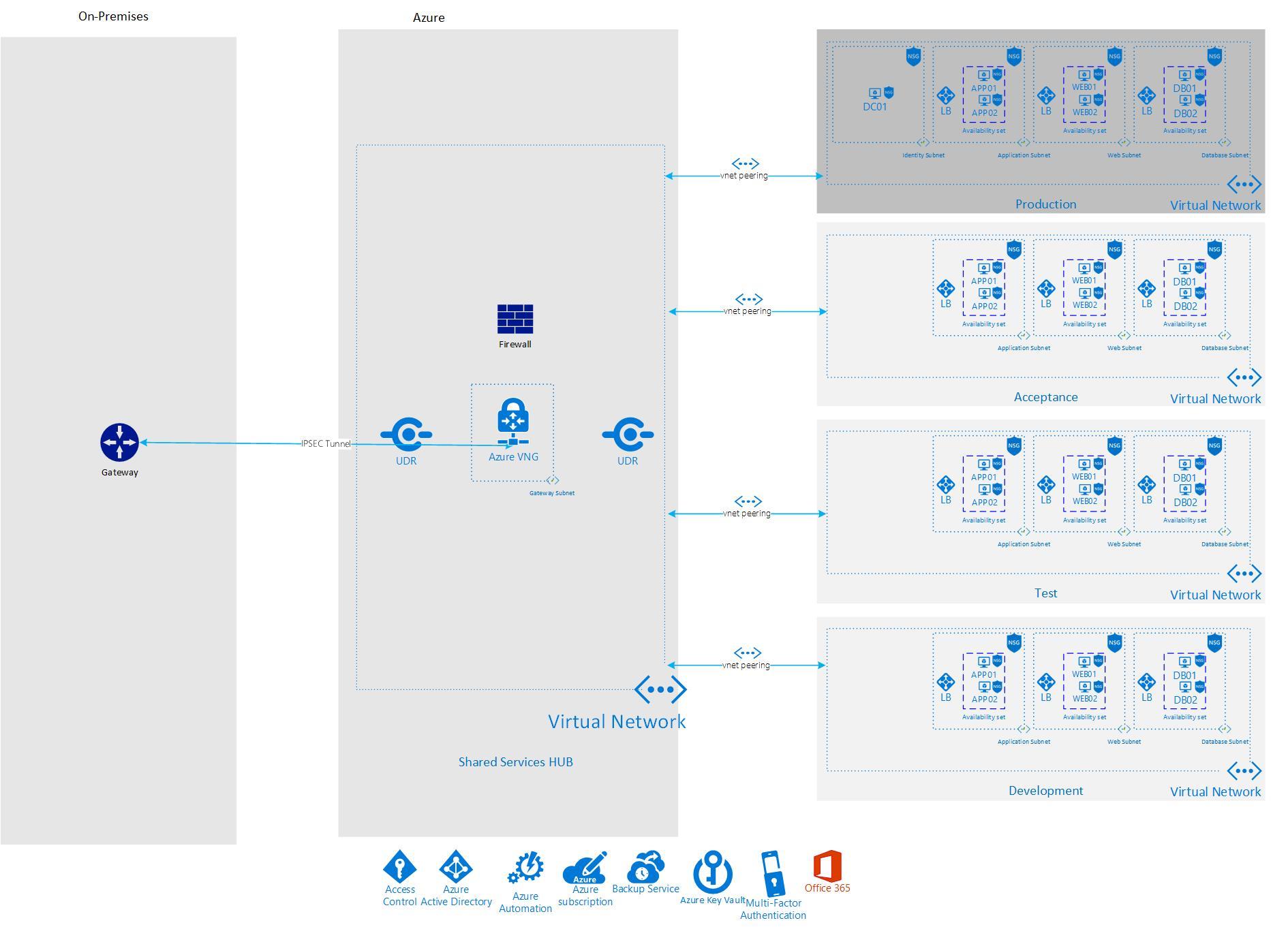 Virtual Datacenter Concept - DTAP