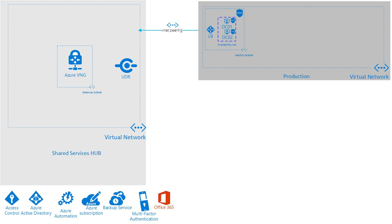Virtual Datacenter Concept - Basic