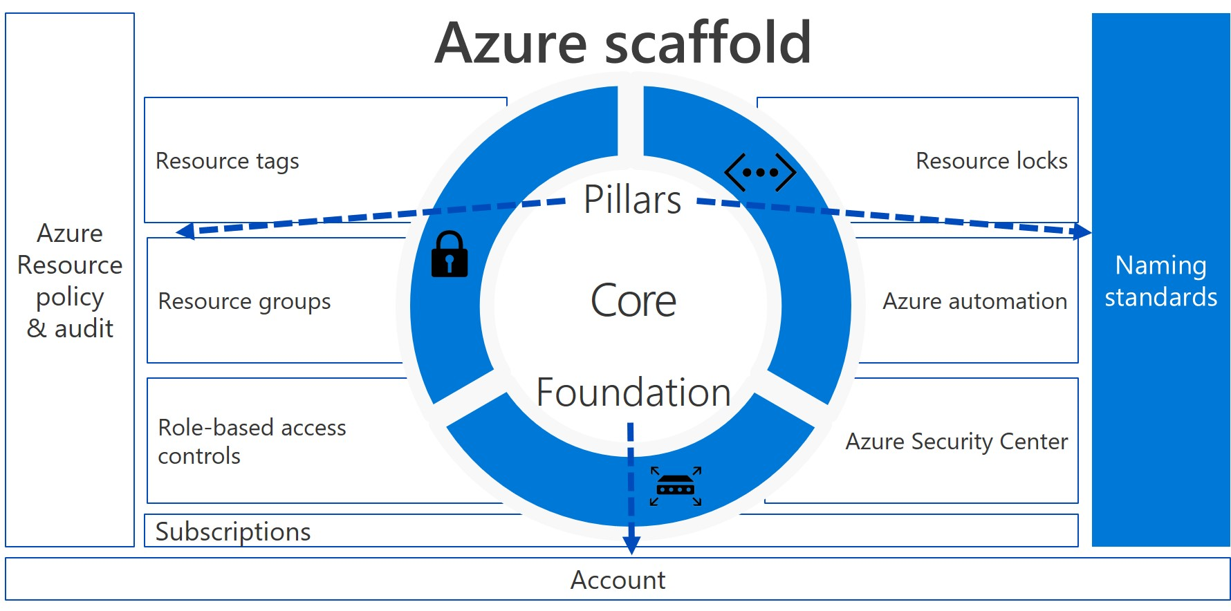 Azure Governance - Naming conventions