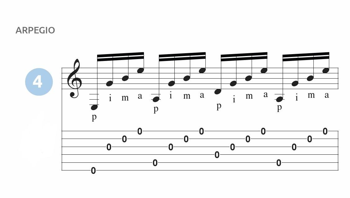 técnica mano derecha para guitarra