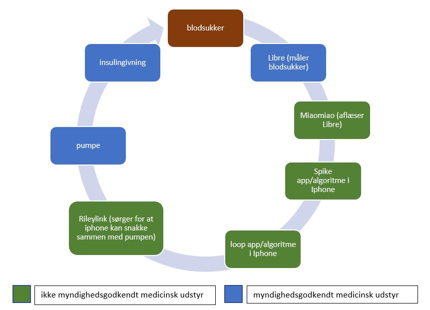 Loopingprocessen beskrevet her