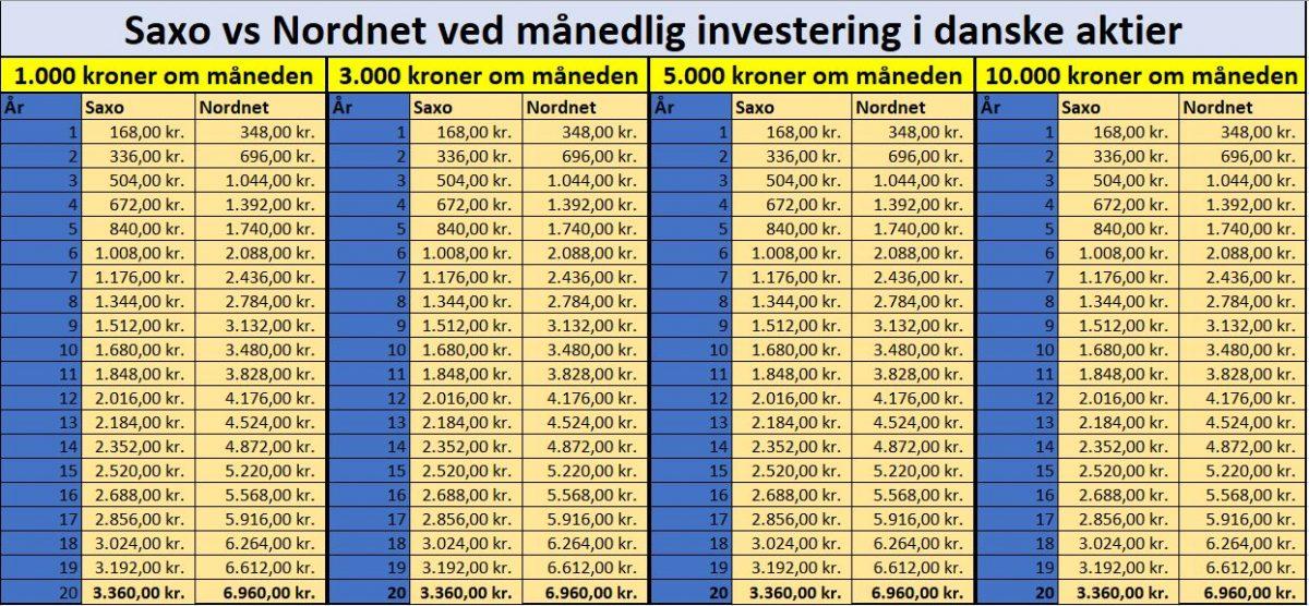 Kurtage sammenligning mellem Nordnet og Saxo Bank med danske aktier