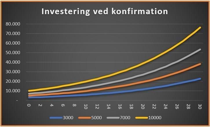 Investering ved konfirmation graf