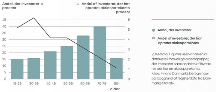 Investorer som benytter aktiesparekontoen 2019