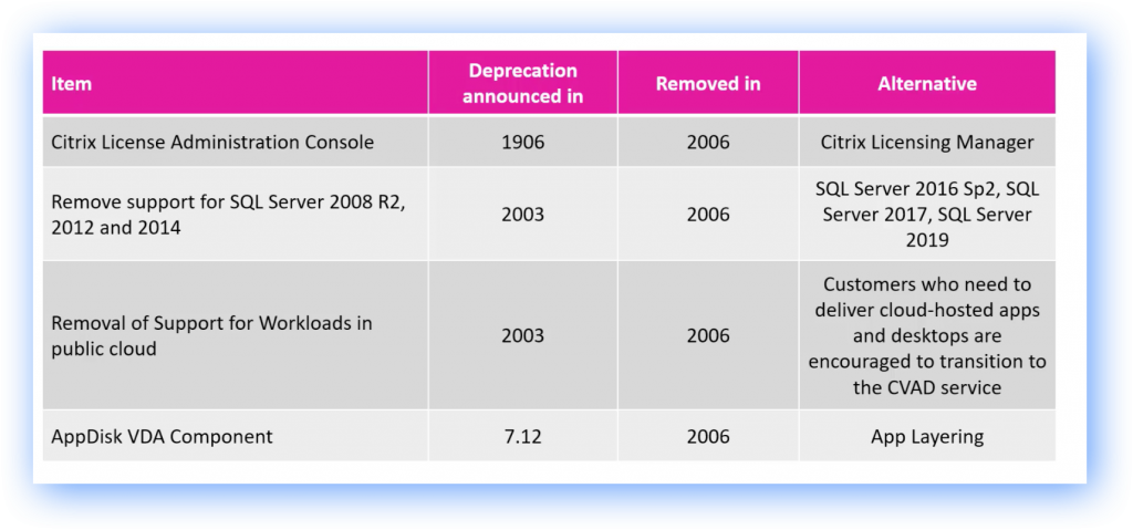 Item  Citrix License Administration Console  Remove support for SQL Server 2008 R2,  2012 and 2014  Removal of Support for Workloads in  public cloud  AppDisk VDA Component  Deprecation  announced in  1906  2003  2003  7.12  Removed in  2006  2006  2006  2006  Alternative  Citrix Licensing Manager  SQL Server 2016 sp2, SQL  Server 2017, SQL Server  2019  Customers who need to  deliver cloud-hosted apps  and desktops are  encouraged to transition to  the CVAD service  App Layering