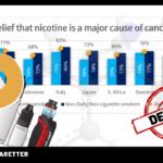 Opinion: Läkare och politiker vägrar lära sig om e-cigaretter
