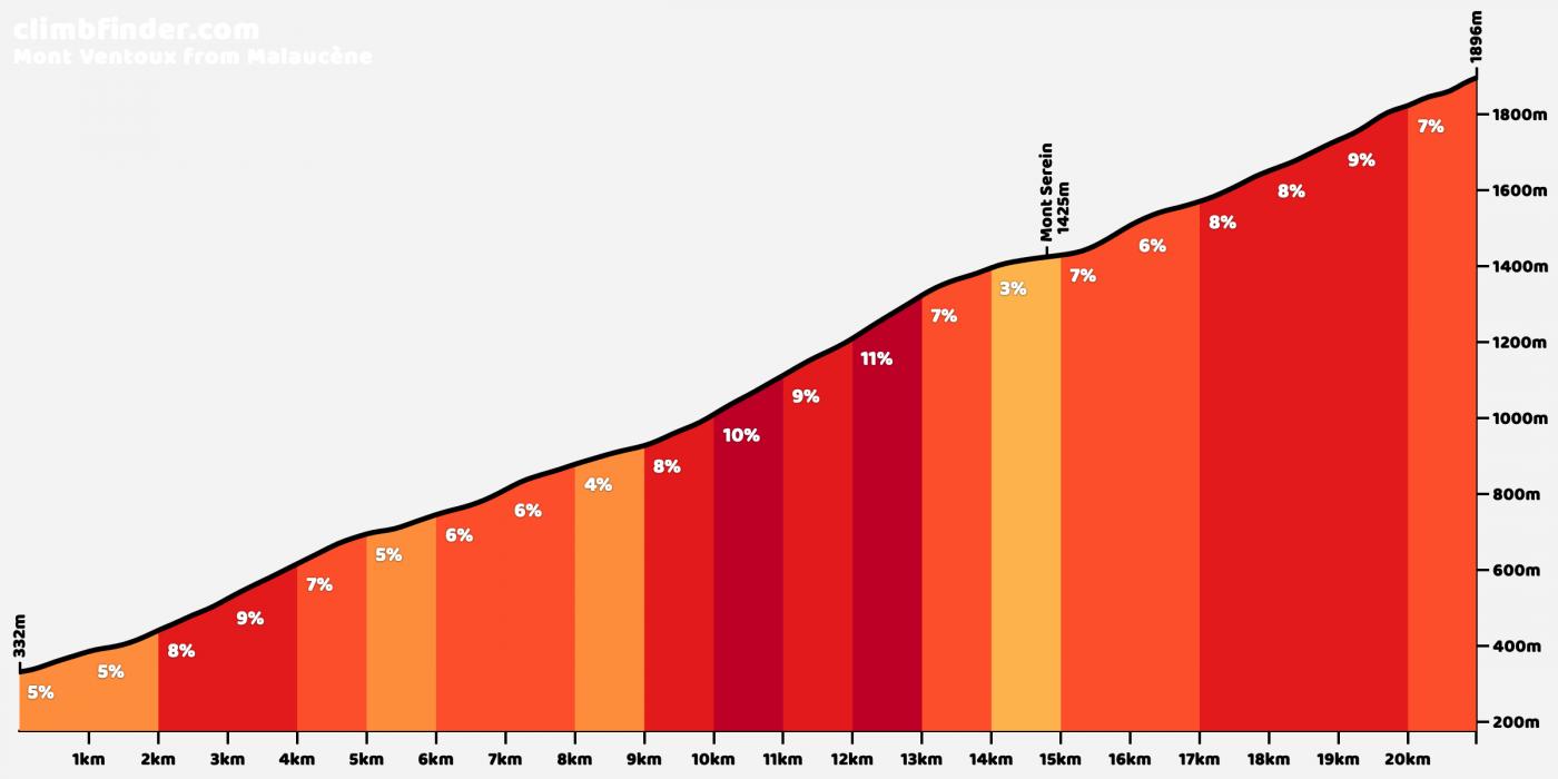 The Mont Ventoux climb profile from Malaucène (source: climbfinder.com)