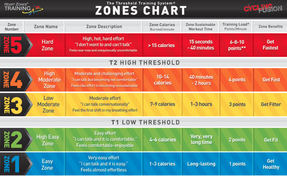 Heart rate zones as published on: https://heartzones.com/why-to-use-threshold-for-heart-rate-field-tests/