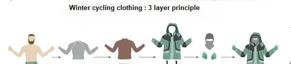 winter cycling clothing 3 layer principle