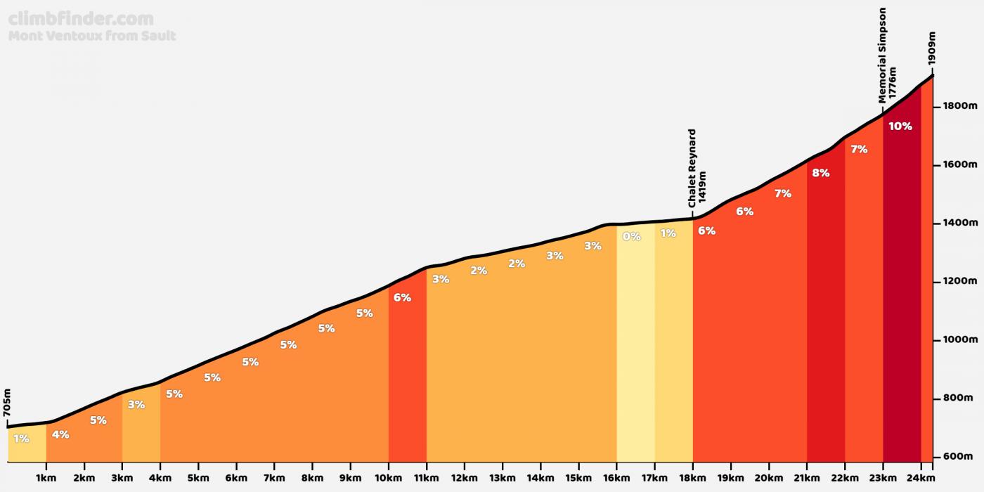 The Mont Ventoux climb profile from Sault (source: climbfinder.com)