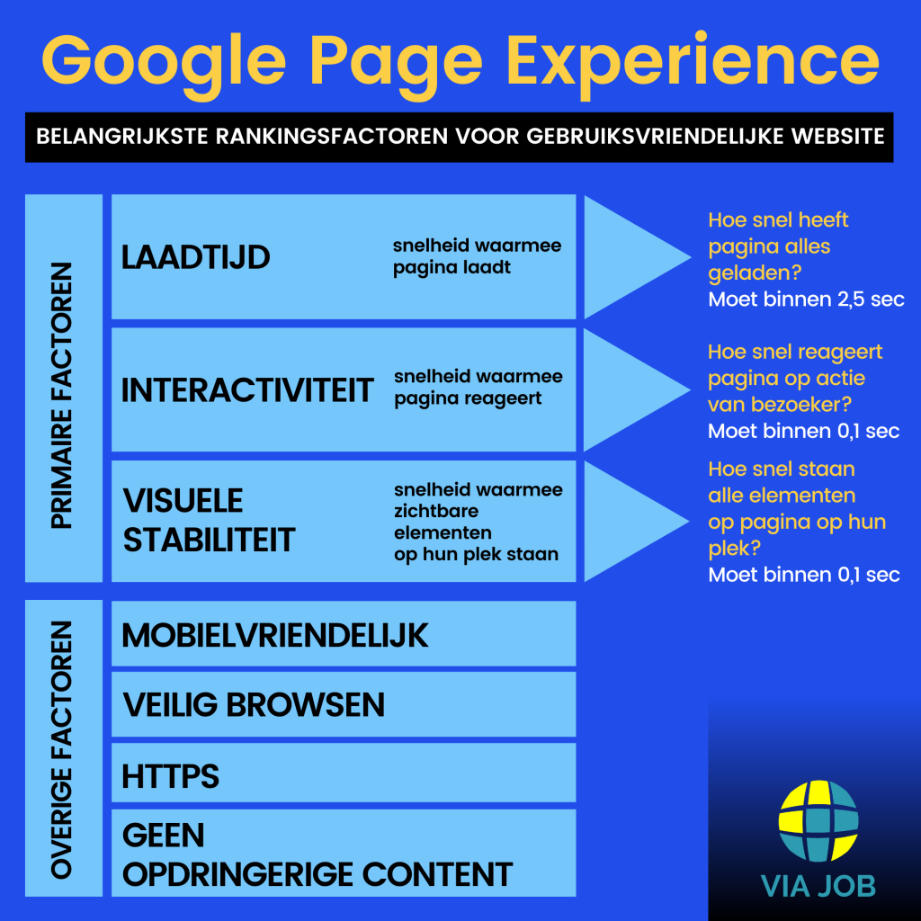 Google Page Experience uitleg