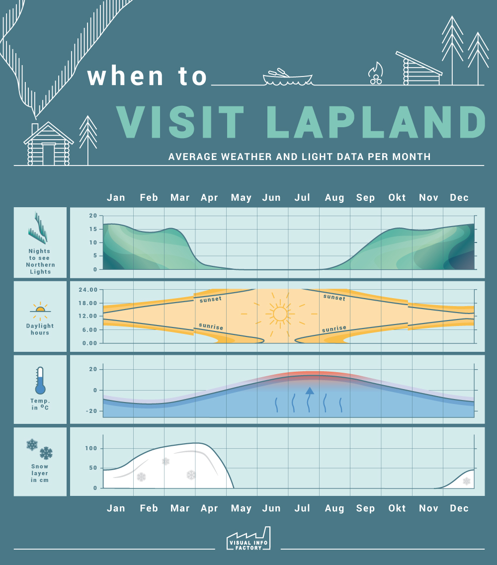 Visual Info Factory - when to visit Finnish Lapland according to graphs of weather and northern lights
