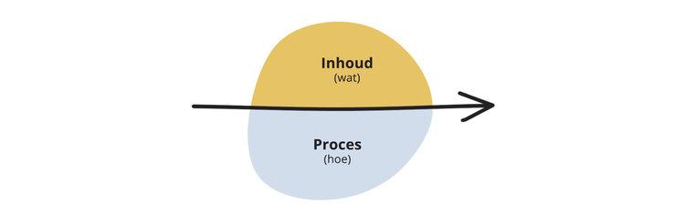 content proces model