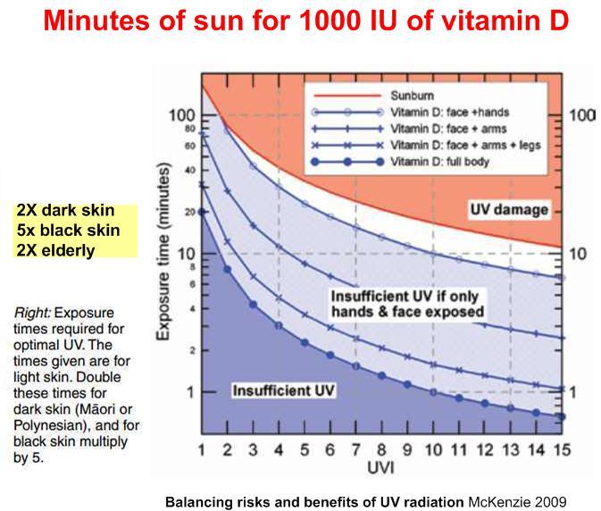 Diagram of that tells amount of vitamin D per 1000 IU