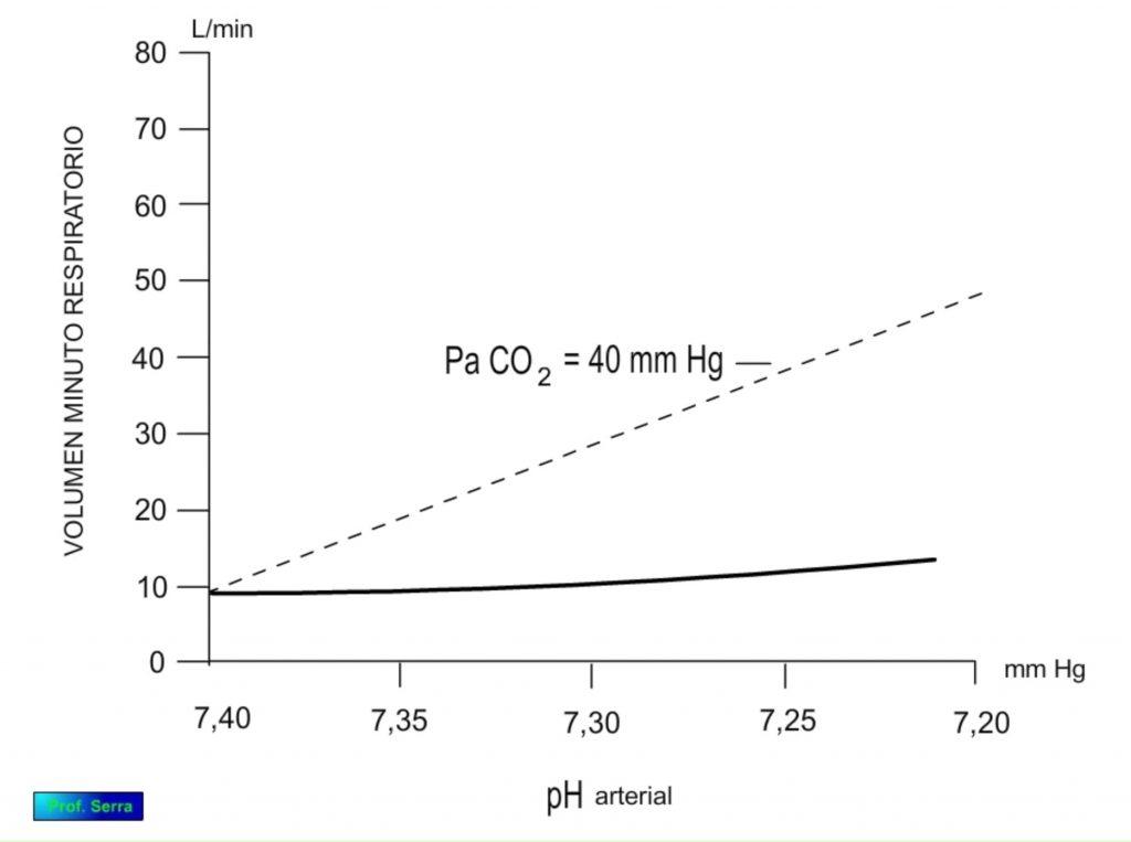 Sensibilidad al pH