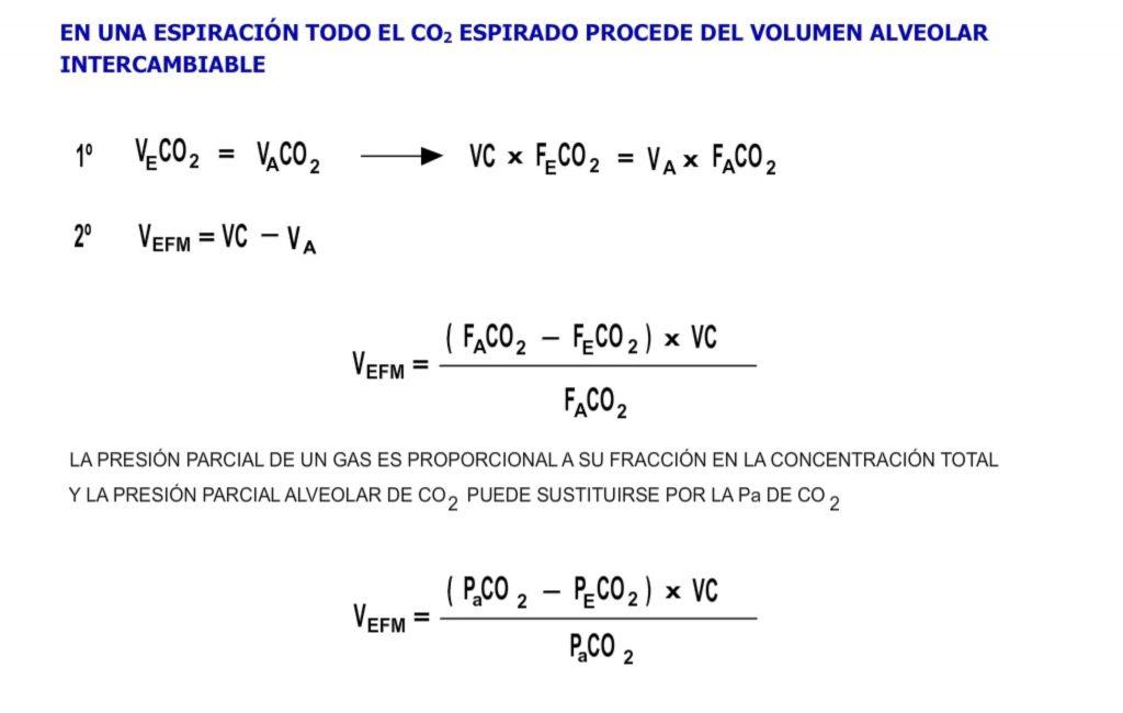 método Bohr