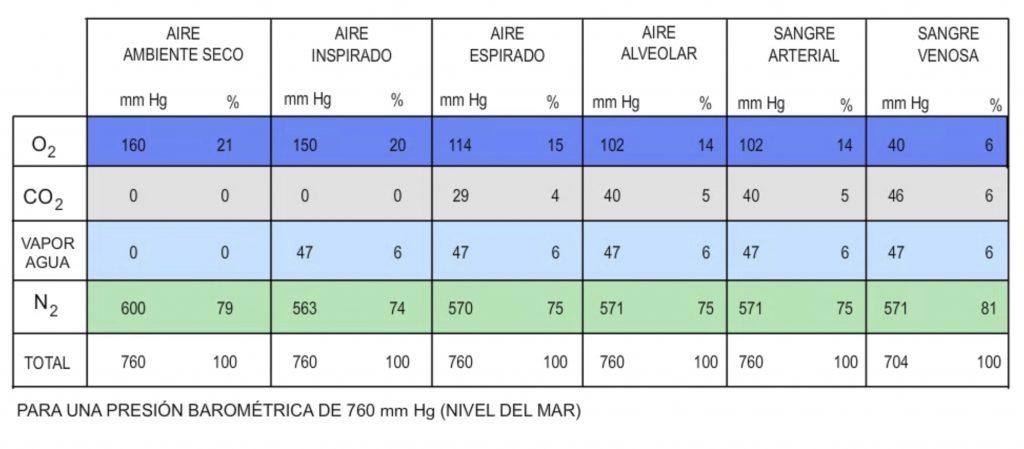 Tabla valores gases respiratorios