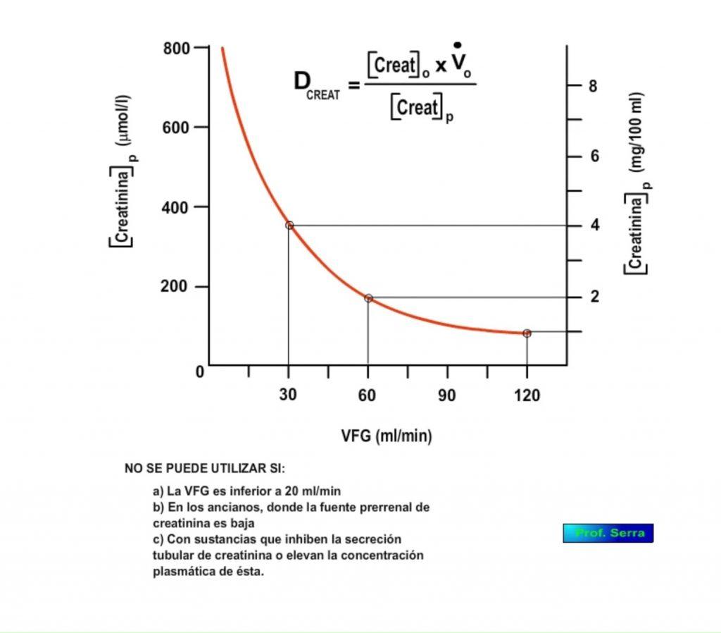 Medida clínica de la filtración