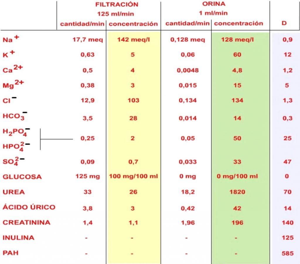 tabla de valores