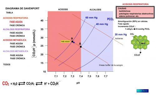 Acidosis respiratoria, fase aguda