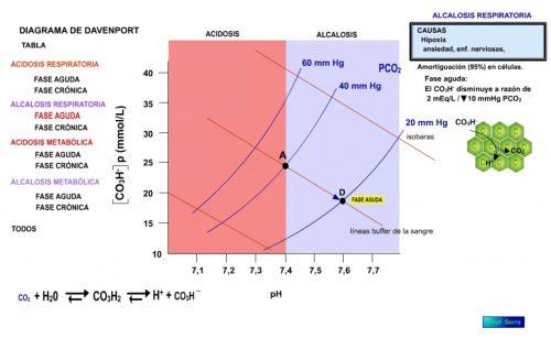 Alcalosis respiratoria. Fase aguda.
