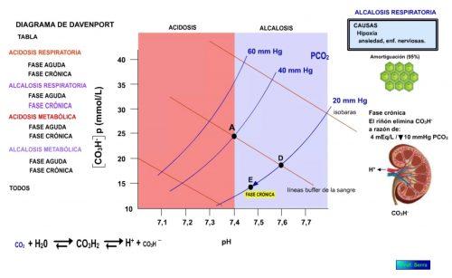 Alcalosis respiratoria. Fase crónica.
