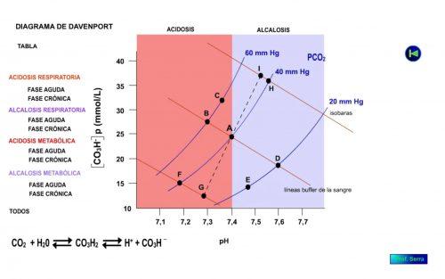 Acidosis y alcalosis juntas.
