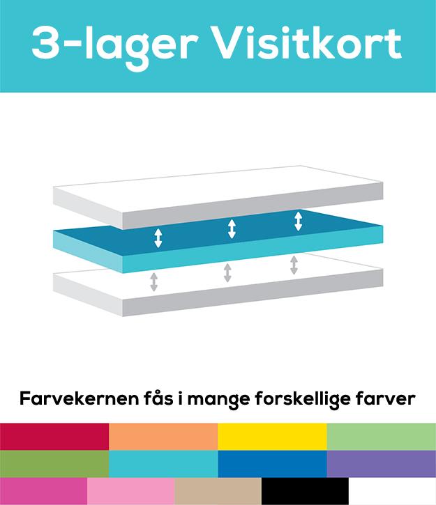 3-lager-Visitkort