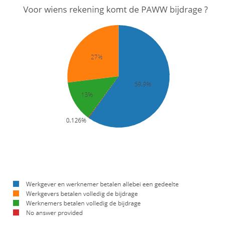 Lees meer over het artikel PAWW op je loonstrookje