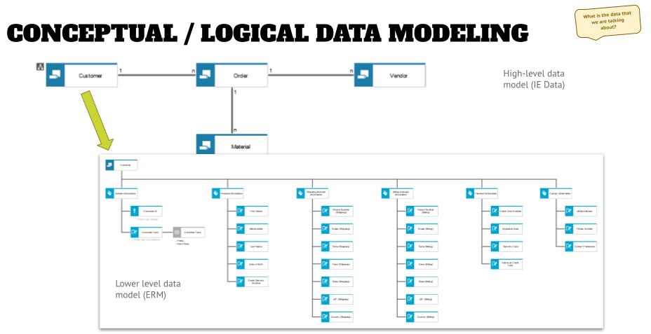 Data Modeling Part 1 Title