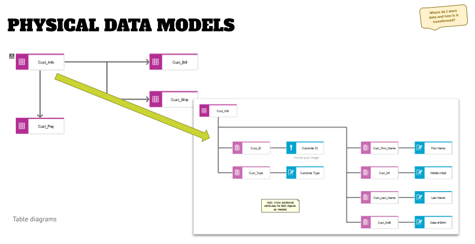Physical data model title