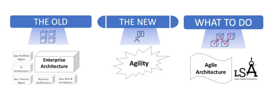 Agile Architecture Title