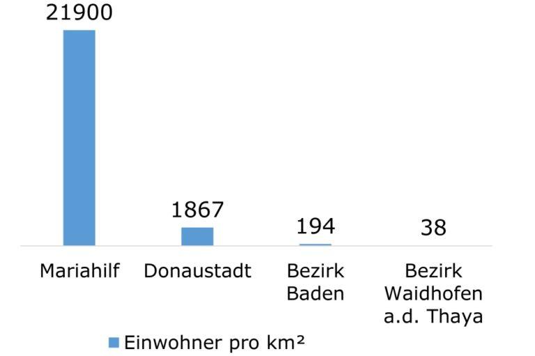 Bevölkerungsdichte in Mariahilf, Donaustadt, Baden, Waidhofen/Thaya