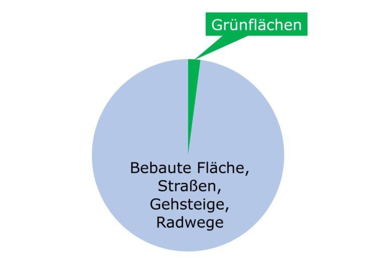 Bebaute Flächen und Straßen vs. Grünflächen im 6. Bezirk, Wien, 2018