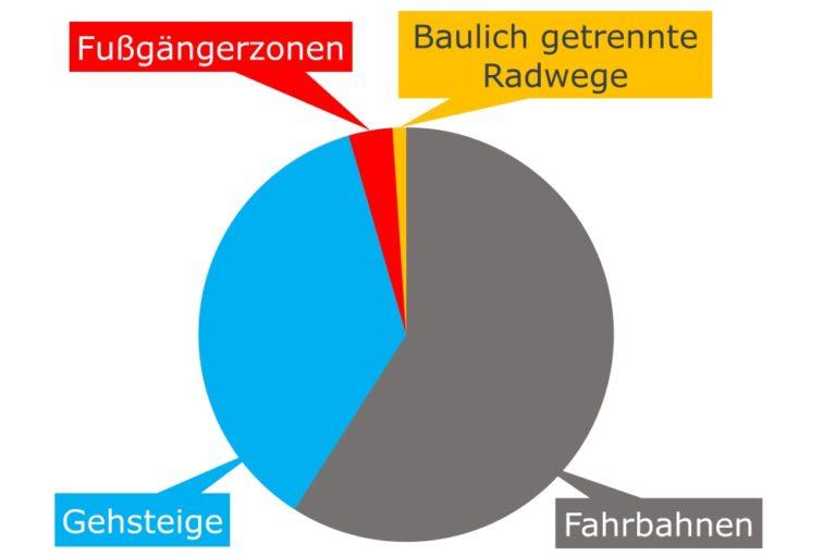 Grafik zur Verteilung der Verkehrsflächen im 6. Bezirk, Mariahilf, Wien, 2018