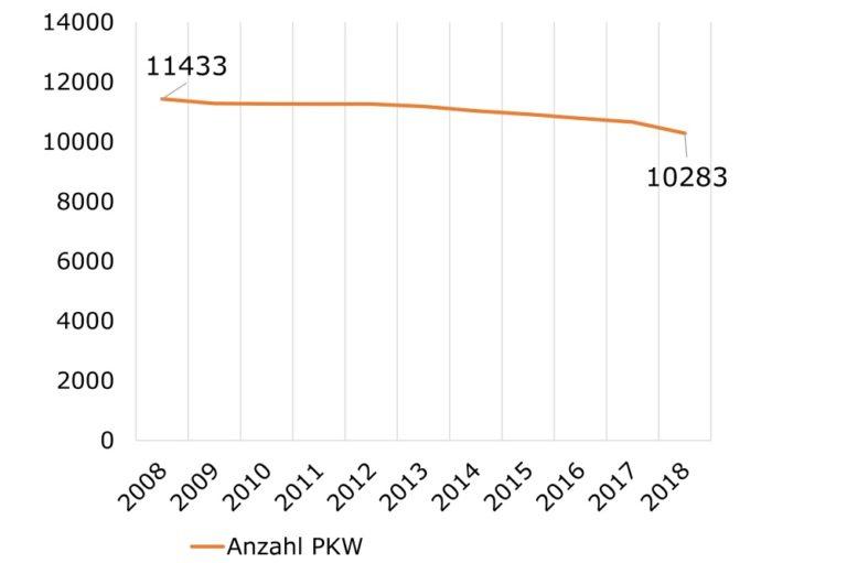 Grafik zum sinkenden KFZ-Bestand in Wien-Mariahilf, 2008-2018