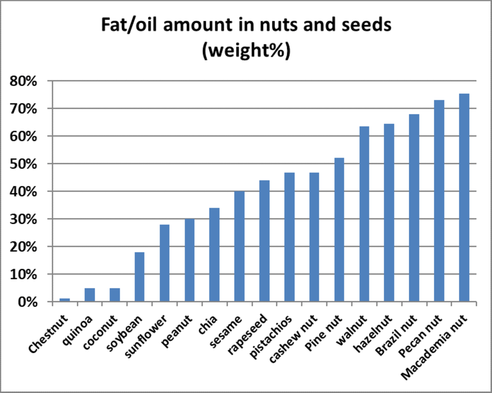 Fat / oil amount in nuts and seeds (weight %)