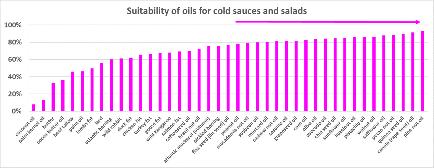suitability of oils for cold sauces and salads