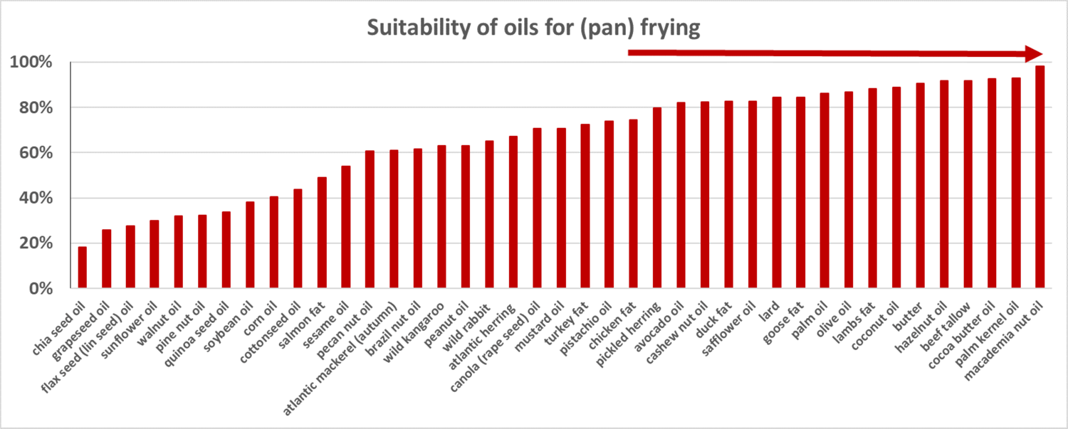 diagram about suitability of oil for panfrying