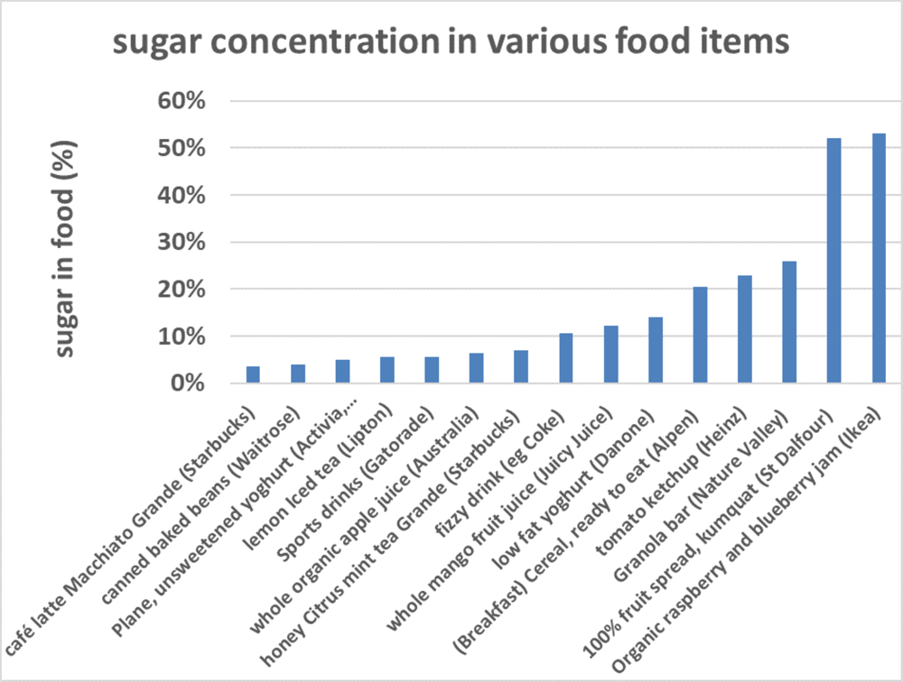 Sugar concentration in various food items