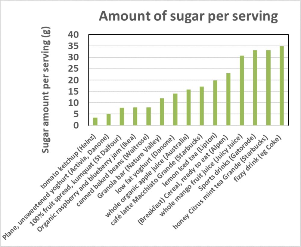 Amount of sugar per serving