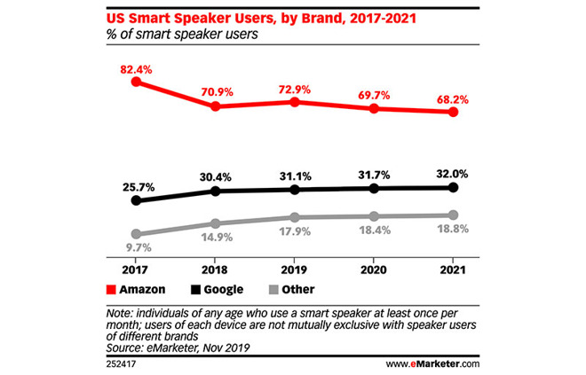 eMarketer Smart Speaker
