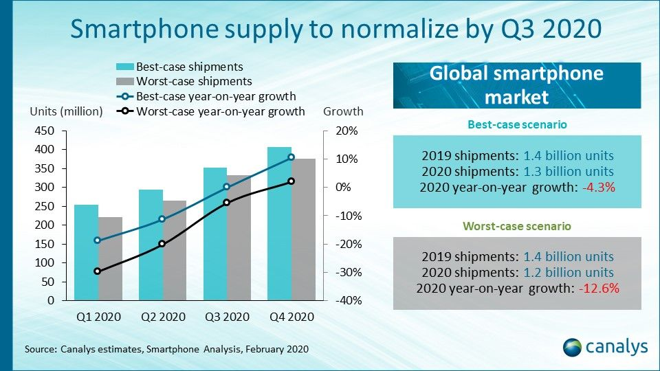 smartphone shipments canalys