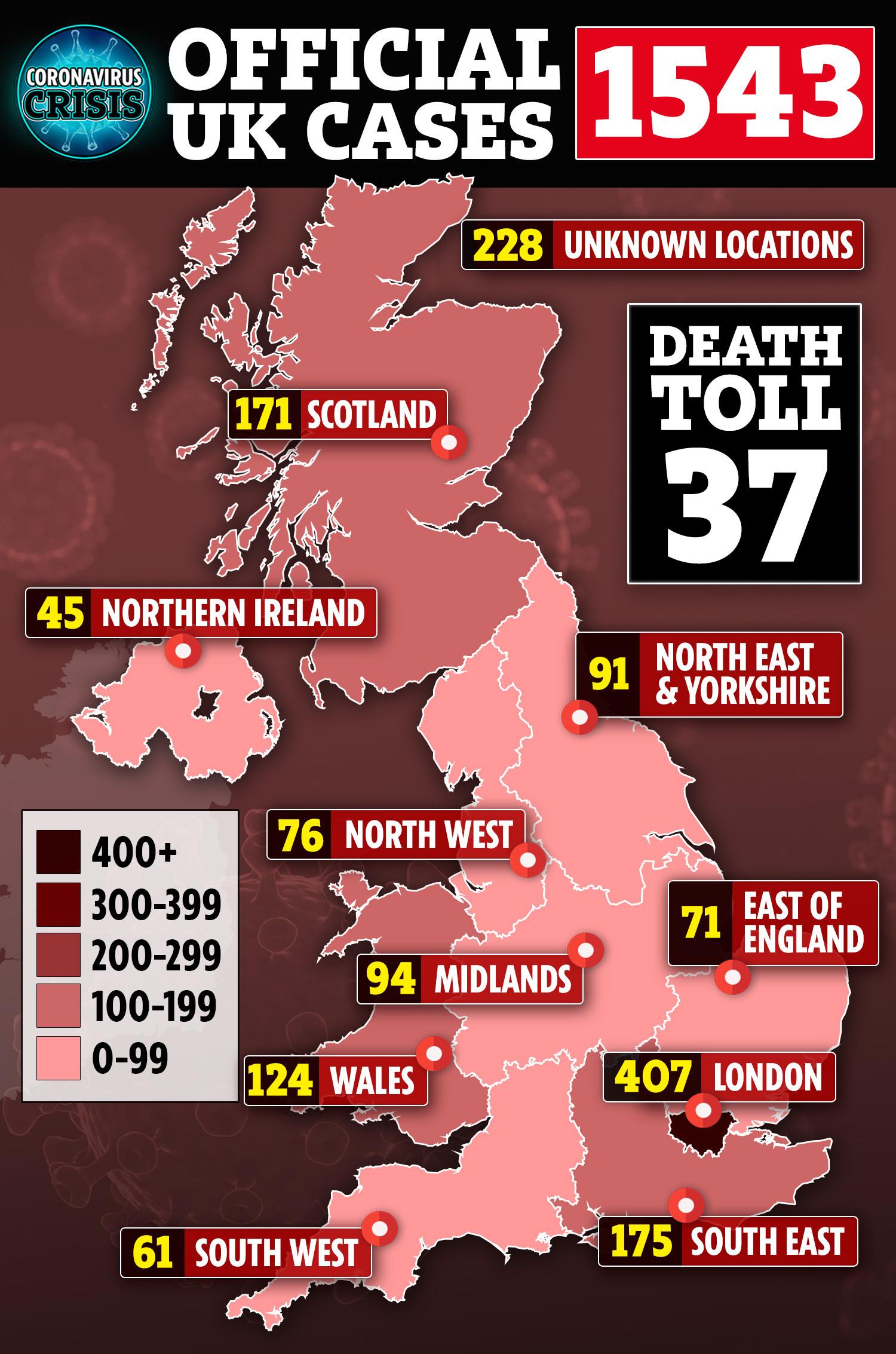 Coronavirus has claimed the lives of 37 in the UK so far