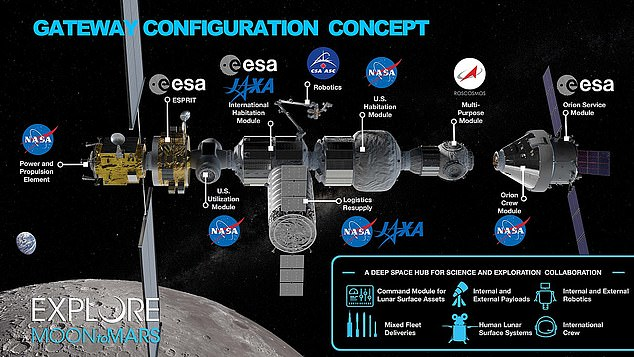 The lunar gateway was also intended to be used as a hub for future space travel, including NASA's planned mission to Mars in the 2030s, and as a resource made available to commercial space companies like Elon Musk's SpaceX and Jeff Bezos's Blue Origin