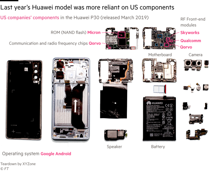 Teardown graphic showing how Huawei's previous flagship model from 2019, the P30, was more reliant on US components