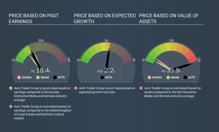 LSE:AUTO Price Estimation Relative to Market, March 17th 2020