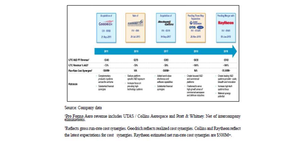 UTC A&D PF Revenue