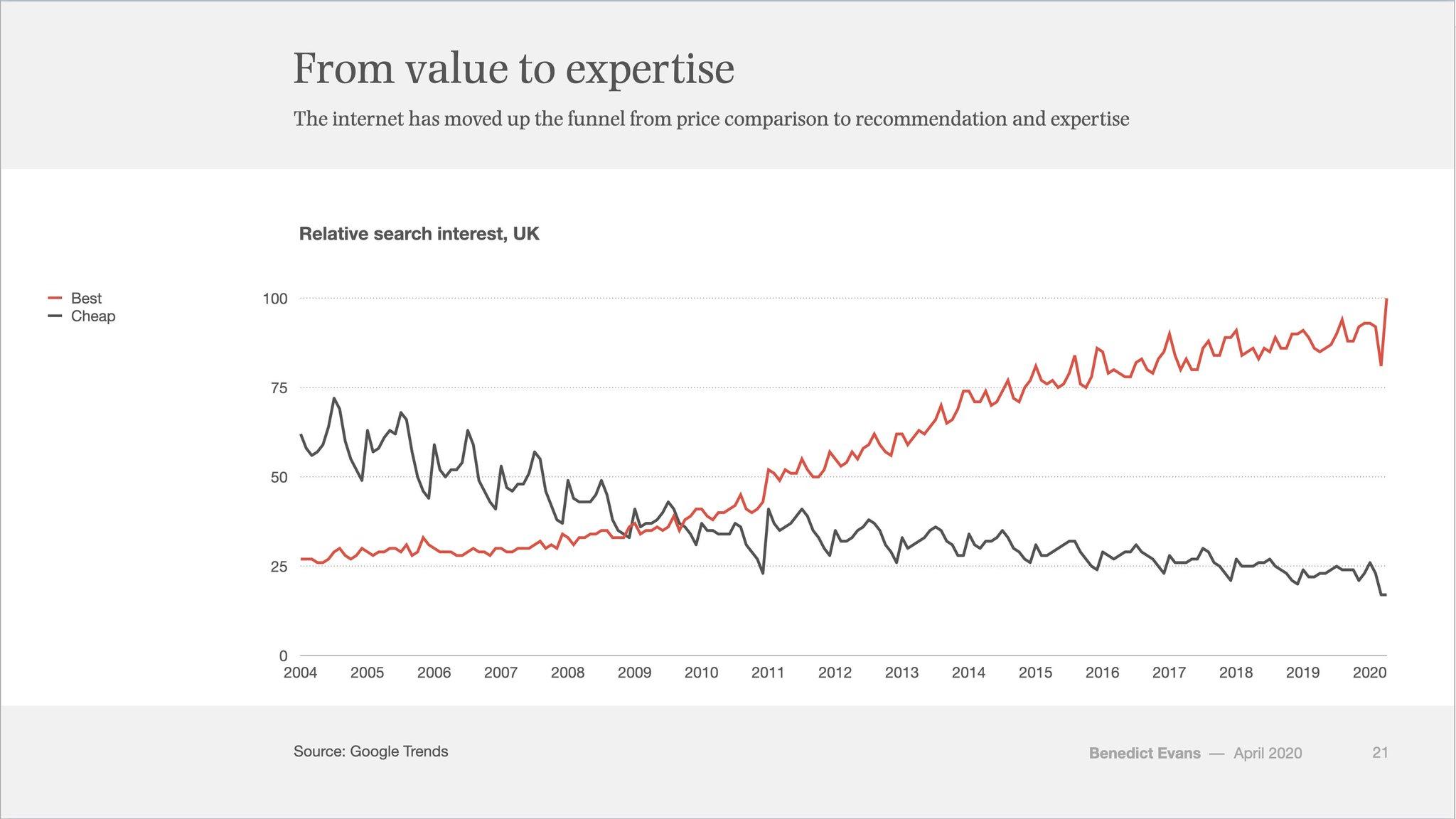 best-vs-cheap-trend